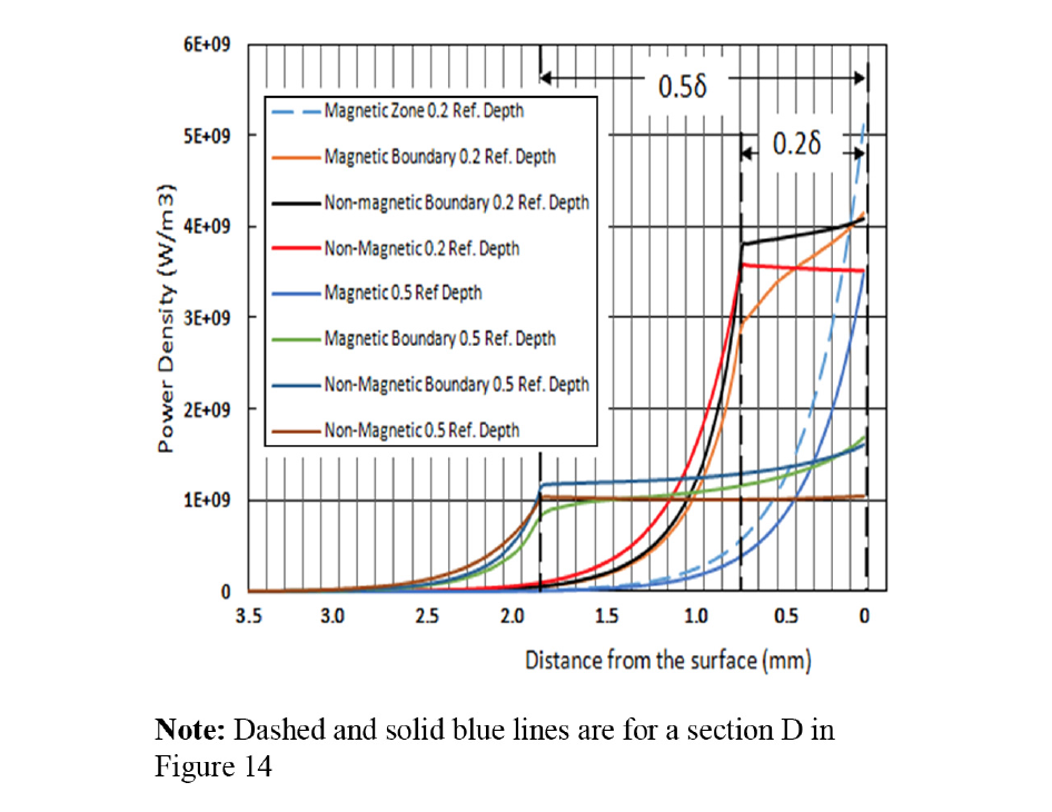 Fluxtrol - HES 2016 Striation Effect in Induction Heating: Myths and Reality - Figure 16