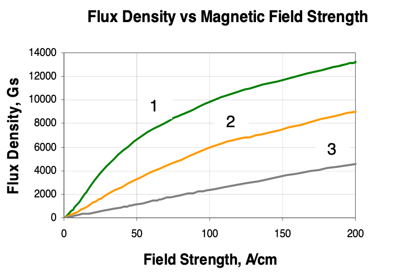 Fluxtrol - Composite Materials for Magnetic Field Control in EPM - Figure 1 Magnetization curves for Fluxtrol A (1), Fluxtrol 50 (2) and Ferrotron 559 (3)