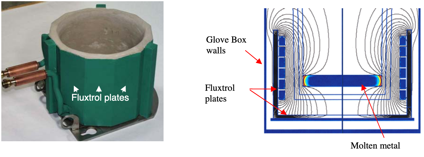 Fluxtrol - Composite Materials for Magnetic Field Control in EPM - Figure 5 Shielding of a melting inductor for glove box environment: left – final design; right – computer simulation