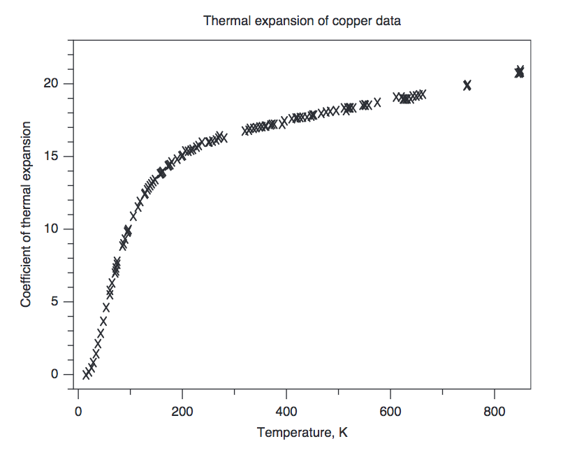 Fluxtrol | Design and Fabrication of Inductors for Induction Heat Treating - Fig. 33 Temperature dependence of the coefficient of thermal expansion of copper. Source: Ref 22