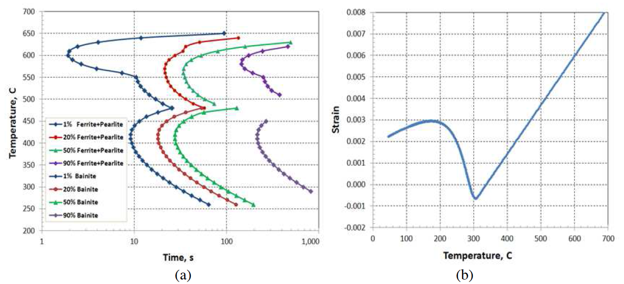Fluxtrol - Effect of Spray Quenching Rate on Distortion and Residual Stresses - Figure 2: (a) TTT diagram, and (b) dilatometry strain curve of martensite transformation for AISI 1541.