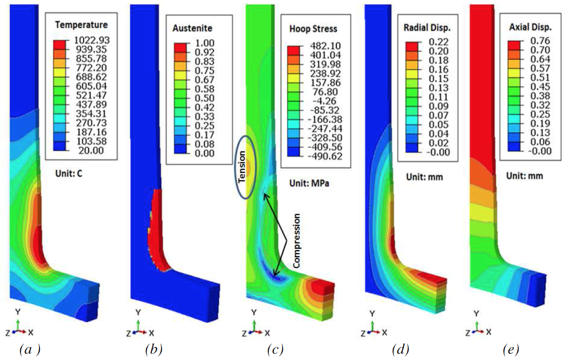 Fluxtrol - Effect of Spray Quenching Rate on Distortion and Residual Stresses - Figure 6: (a) Temperature, (b) austenite phase, (c) hoop stress, (d) radial displacement, and (e) axial displacement distributions at the end of 9 second dwell.