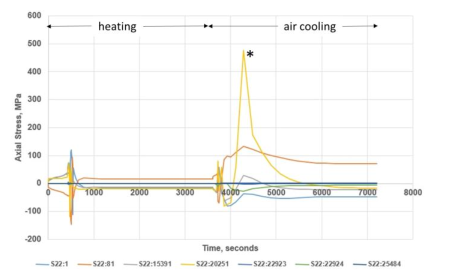 Fluxtrol - Hot Hydroforging of Lightweight Bimaterial Gears and Hollow Products Figure 15