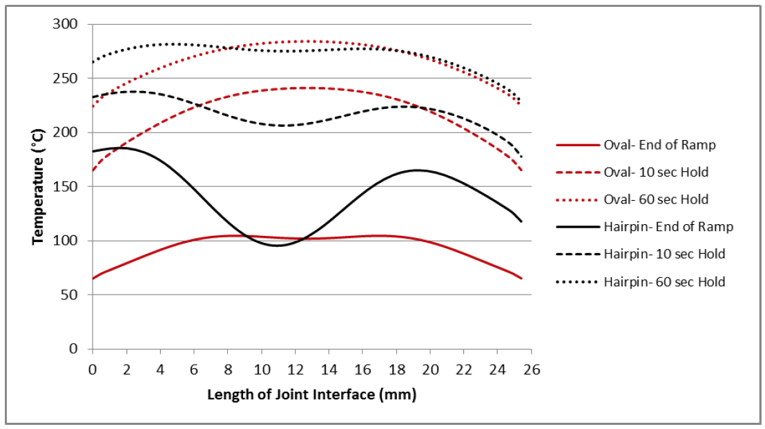 Fluxtrol - Induction Process and Coil Design for Welding of Carbon Fiber Reinforced Thermoplastics - Figure 14: Temperature distribution along the weld joint interface for the hairpin and oval coils after a 5 second ramp up, after a 10 second hold, and after a 60 second hold.