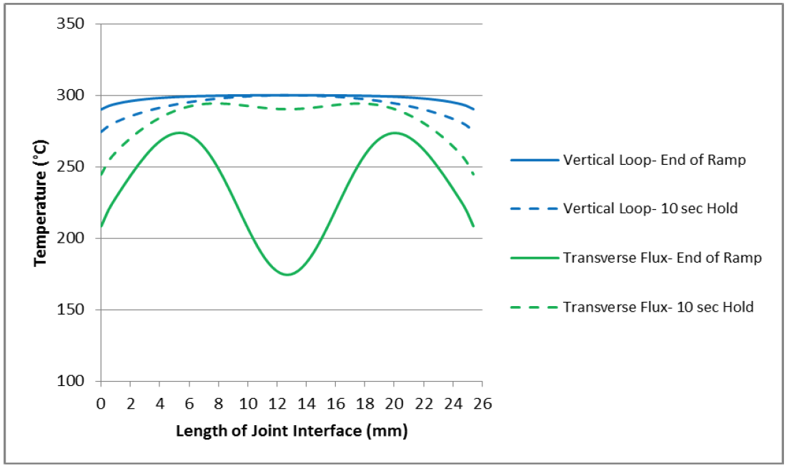 Fluxtrol - Induction Process and Coil Design for Welding of Carbon Fiber Reinforced Thermoplastics - Figure 15: Temperature distribution along the weld joint interface for the transverse flux and vertical loop coils after a 5 second ramp up and after a 10 second hold.
