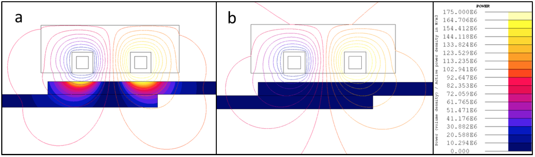 Fluxtrol - Induction Process and Coil Design for Welding of Carbon Fiber Reinforced Thermoplastics - Figure 6: Power density and magnetic field lines for resistivity in parallel direction (a) and perpendicular direction (b) at 2 MHz.