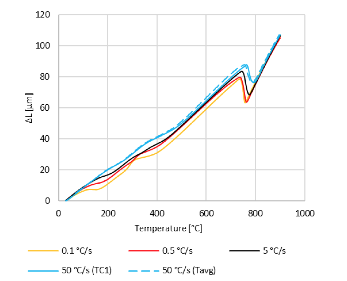 Fluxtrol | Influence of Heating Rates on Temperature Gradients in Short Time Dilatometry Testing Figure 14