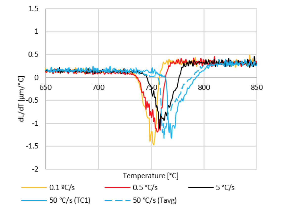 Fluxtrol | Influence of Heating Rates on Temperature Gradients in Short Time Dilatometry Testing Figure 15