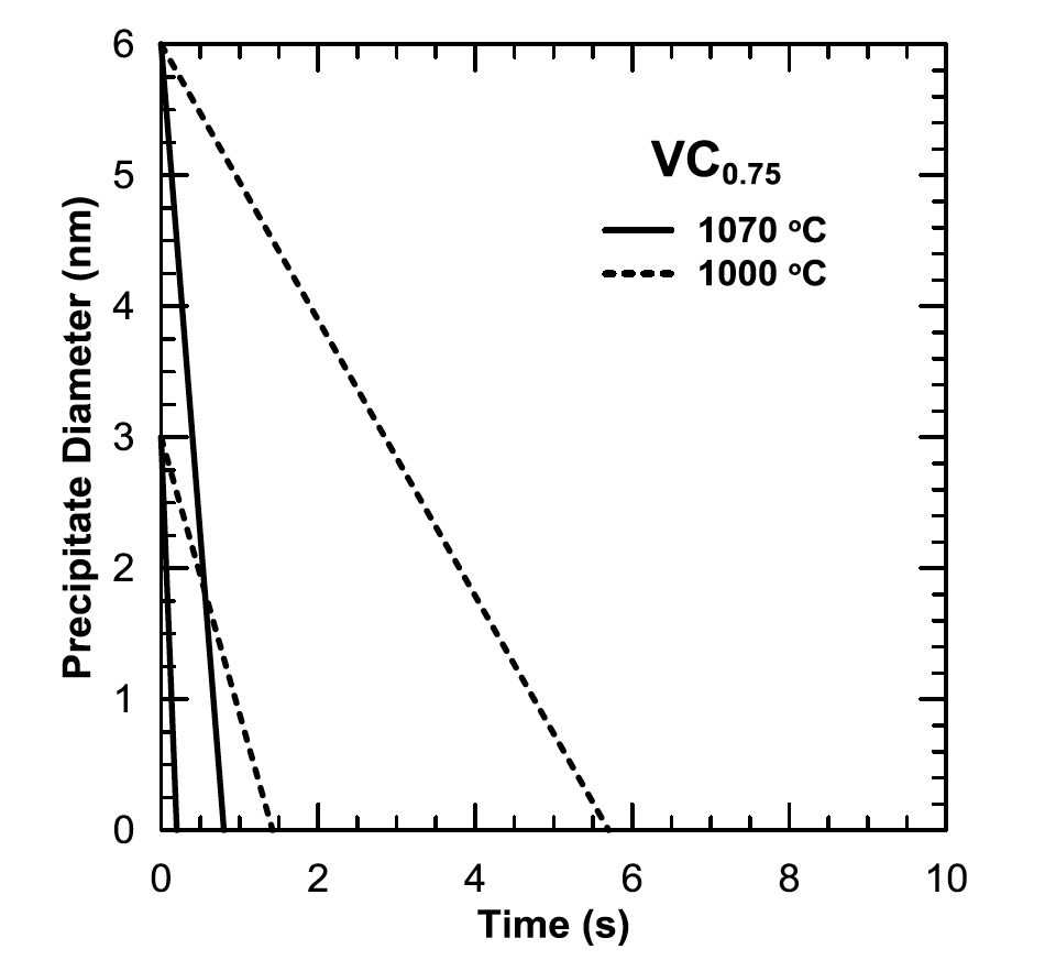 Fluxtrol - Influence of Vanadium Microalloying on the Microstructure of Induction Hardened 1045 Steel Shafts Figure 15