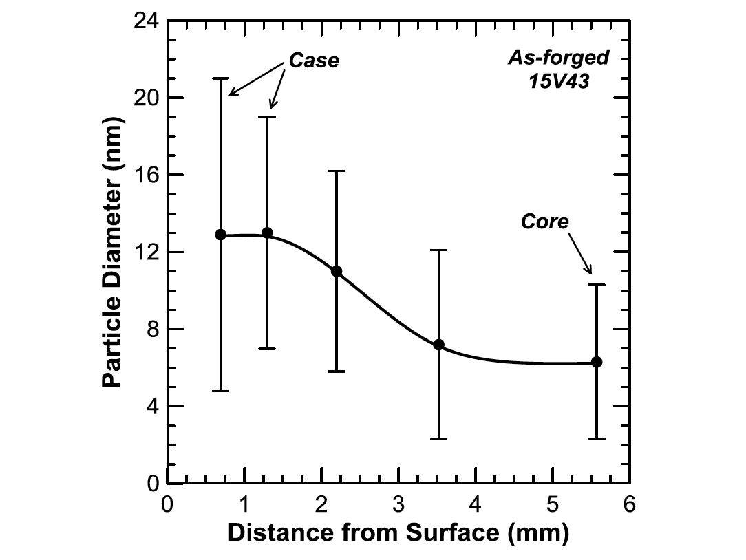Fluxtrol influence of vanadium microalloying on the microstructure fluxtrol influence of vanadium microalloying on the microstructure of induction hardened 1045 steel shafts figure ccuart Gallery