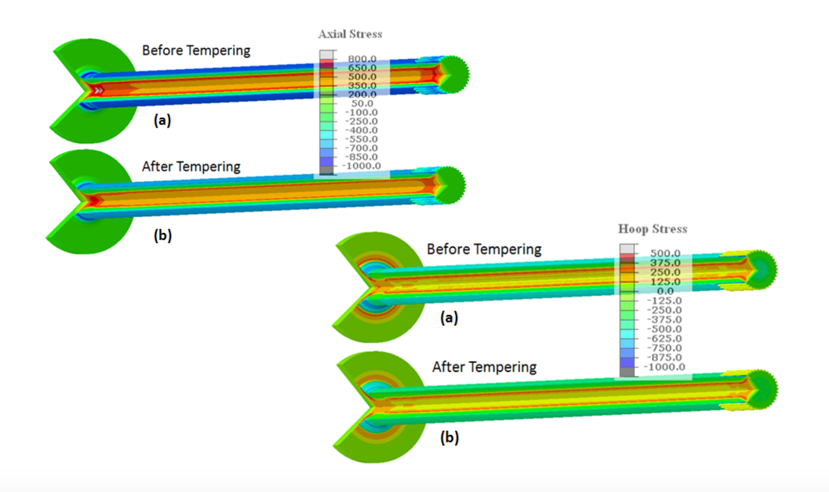 Fluxtrol | Integrated Computational Development of Induction Heat Treatment Process for Automotive Axle Shafts Figure 10 - Effect of Tempering on Residual Stresses