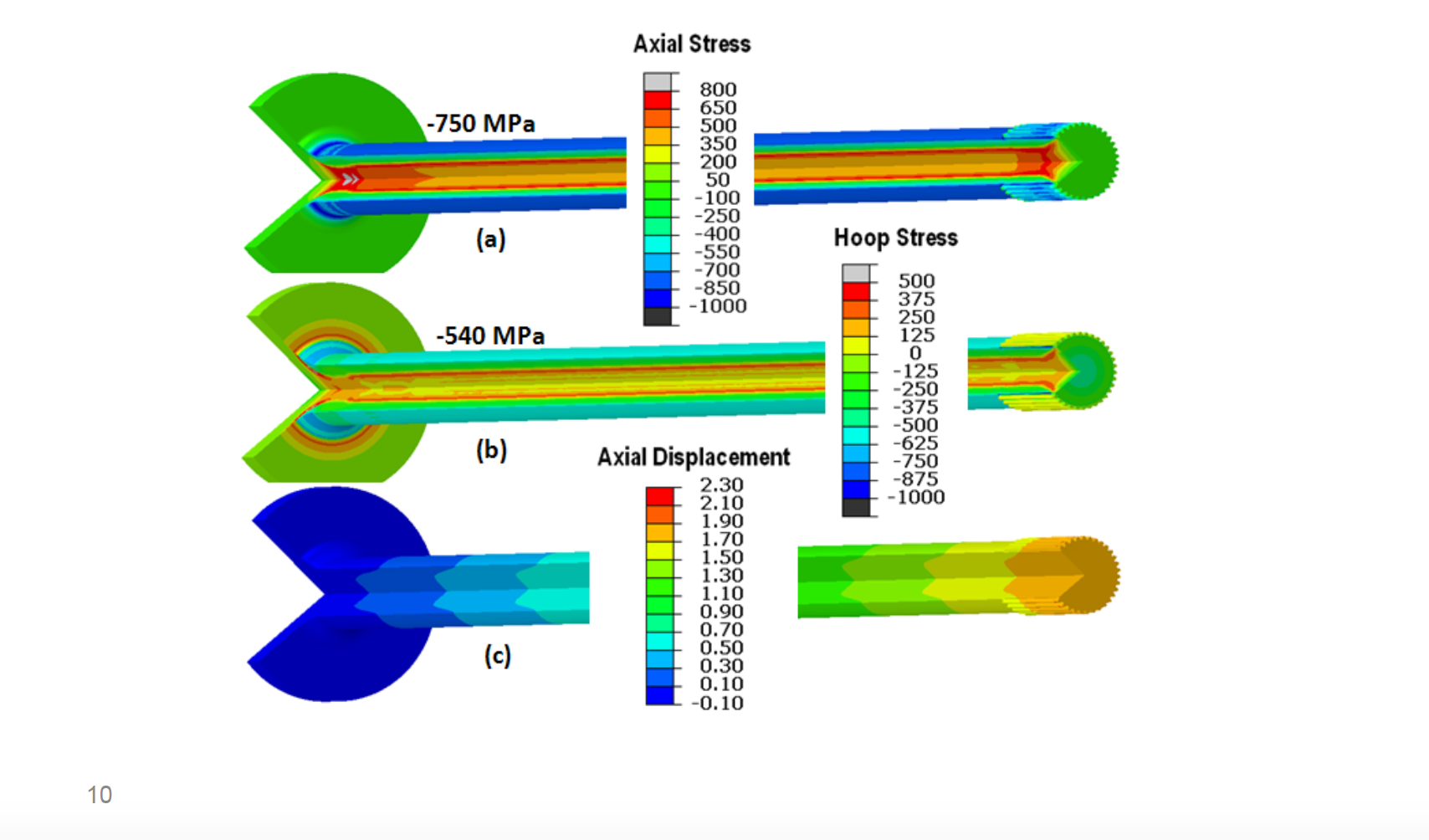 Fluxtrol | Integrated Computational Development of Induction Heat Treatment Process for Automotive Axle Shafts Figure 9 - Stresses and Dimensional Movement after Hardening