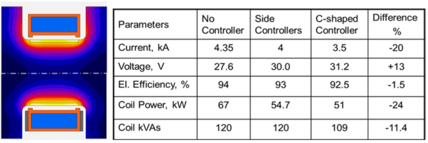 Fluxtrol - Magnetic Flux Control in Induction Installations - Figure 3 Effect of side magnetic controllers on power distribution in the crankshaft