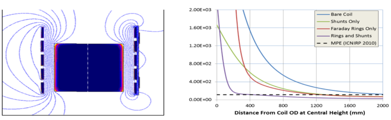 Fluxtrol - Magnetic Flux Control in Induction Installations - Figure 6 Magnetic shielding of furnace: left – magnetic lines for bare coil and coil with combined shield (shunt and Faraday rings); right – magnetic field strength variation with a distance from the coil OD