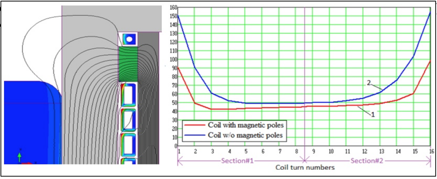 Fluxtrol - Magnetic Flux Control in Induction Installations - Figure 9 Magnetic field lines and current density map in the load and coil turns (left); loss distribution (kW per turn) in the coil turns with and without magnetic poles (right)