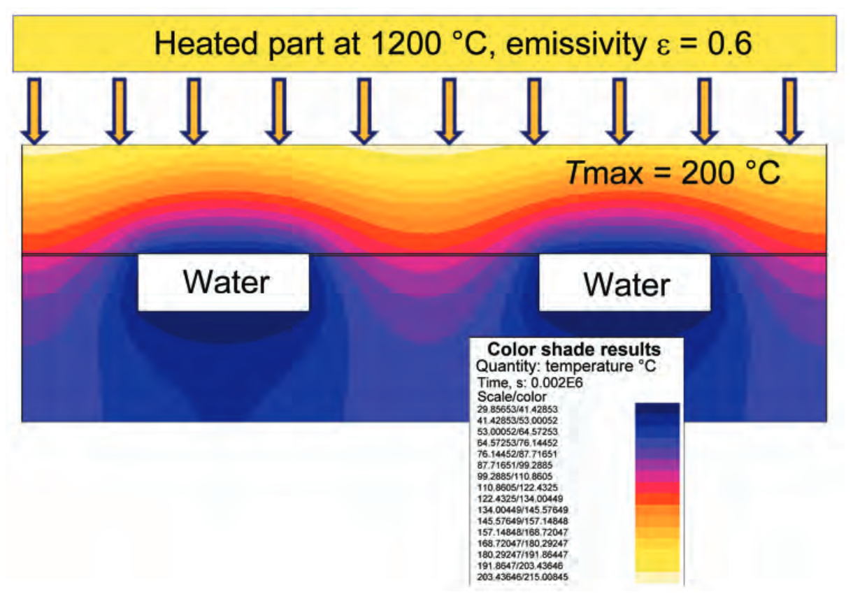 Fluxtrol | Magnetic Flux Controllers in Induction Heating and Melting - Fig. 12 Computer simulation of heat removal from soft-magnetic material exposed to a magnetic flux density of 1 T, a frequency of 1 kHz, and a 1200 C part by direct water cooling. Source: Ref 4
