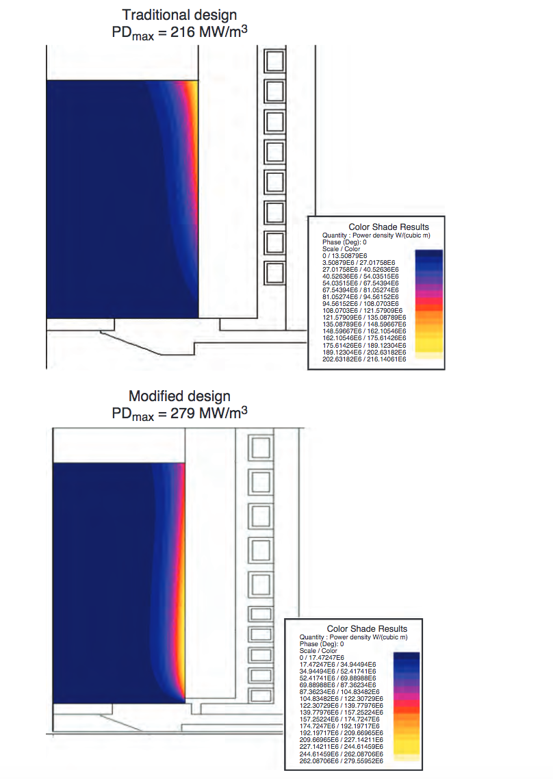 Fluxtrol | Magnetic Flux Controllers in Induction Heating and Melting - Fig. 16 Comparison of power density in the melt charge derived from a 2-D simulation using Flux 2D software: (a) traditional induction coil design with laminate shunts, and (b) modified design with a soft-magnetic composite controller with top and bottom shunts. Source: Ref 14