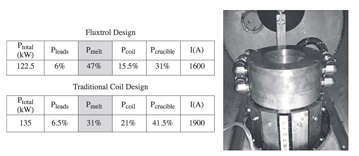 Fluxtrol | Magnetic Flux Controllers in Induction Heating and Melting - Fig. 17 Comparison of integral power values for traditional induction coil design with laminate shunts and a Fluxtrol-designed coil with soft-magnetic composite controller with top and bottom shunts. Source: Ref 14