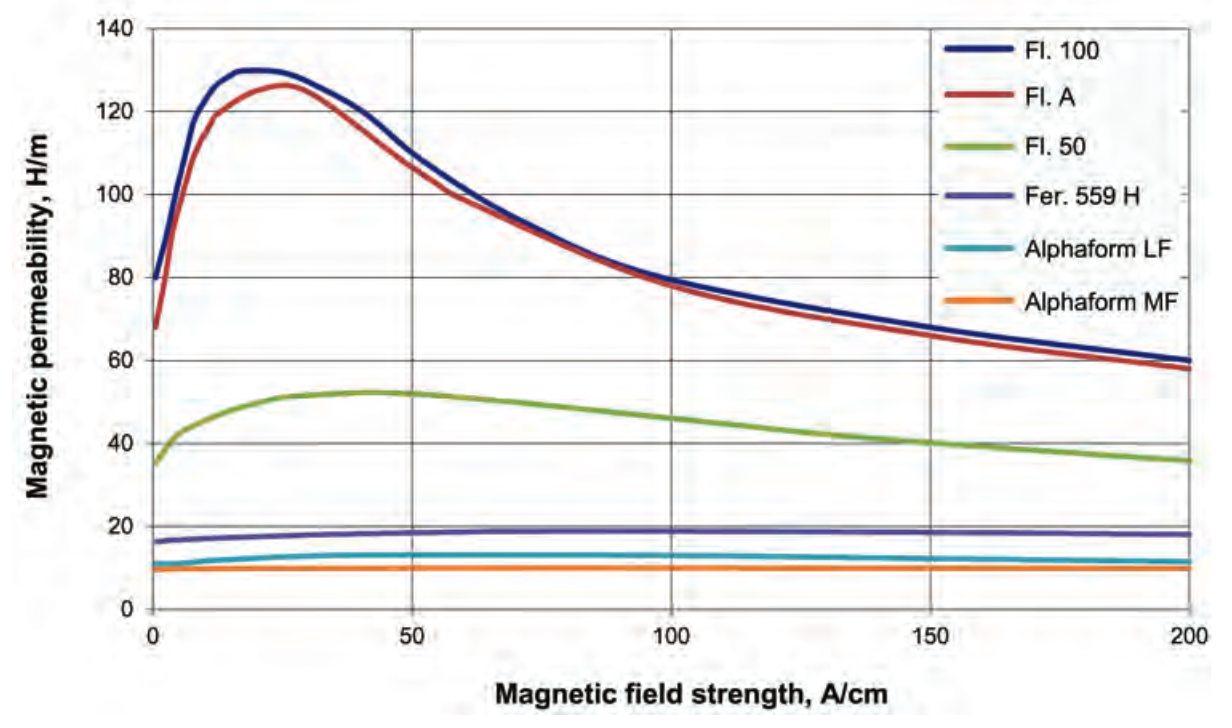Fluxtrol | Magnetic Flux Controllers in Induction Heating and Melting - Fig. 5 Magnetic permeability of some Fluxtrol soft-magnetic composite materials as a function of magnetic field strength.