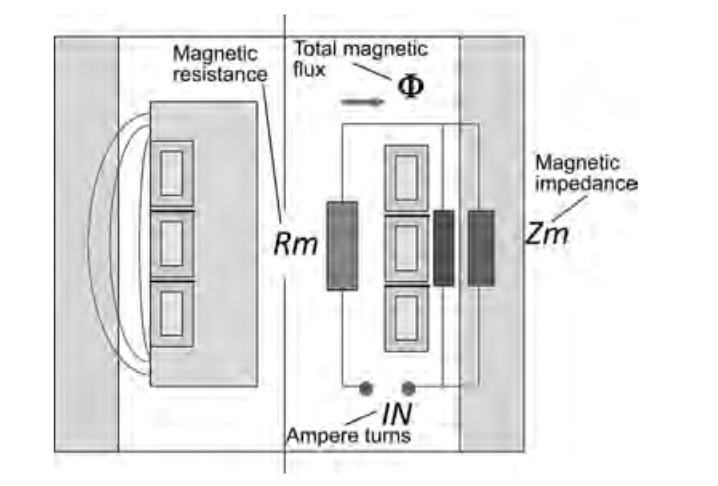 Fluxtrol | Magnetic Flux Controllers in Induction Heating and Melting - Fig. 7 Magnetic circuit for ID coil. Source: Ref 3