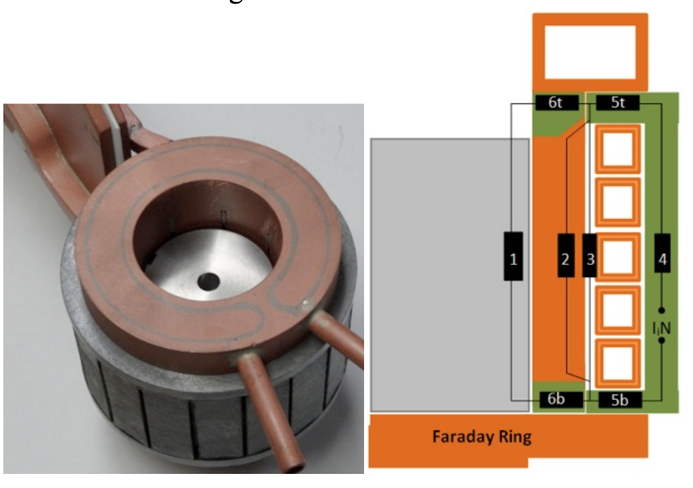Fluxtrol - Modeling and Optimization of Cold Crucible Furnaces for Melting Metals - Figure 1 Picture of mockup CCF (left); magnetic circuit (right)