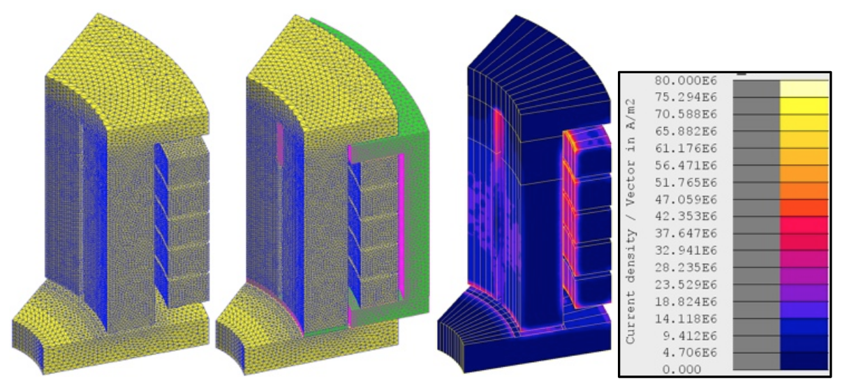 Fluxtrol - Modeling and Optimization of Cold Crucible Furnaces for Melting Metals - Figure 3 CCF wedge in 3D simulation; meshed wedge without (left) and with (center) flux concentrator; current density in CCF without concentrator (right) with no load shown