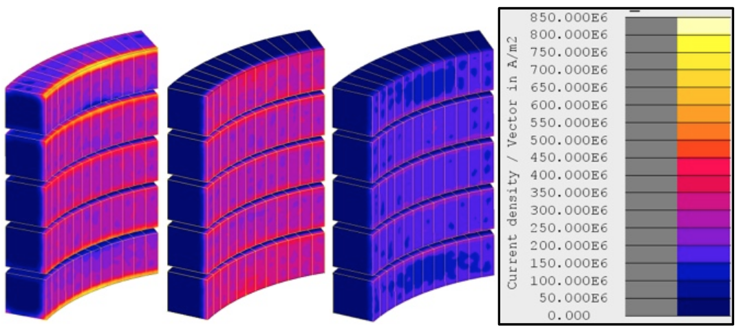Fluxtrol - Modeling and Optimization of Cold Crucible Furnaces for Melting Metals - Figure 5 Current density in the coil without shunts (left), with shunts (center), and with shunts and inserts (right); corresponding values of the coil currents are 2205, 1653 and 933 A