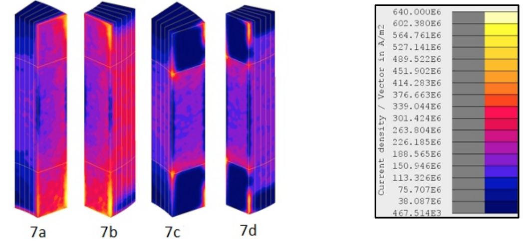 Fluxtrol - Modeling and Optimization of Cold Crucible Furnaces for Melting Metals - Figure 7 Current density in the finger without inserts (7a & 7b) and with inserts (7c & 7d)