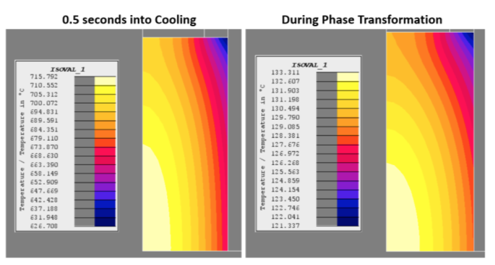 Fluxtrol - Modeling of Short Time Dilatometry Testing of High Carbon Steels - Figure 13
