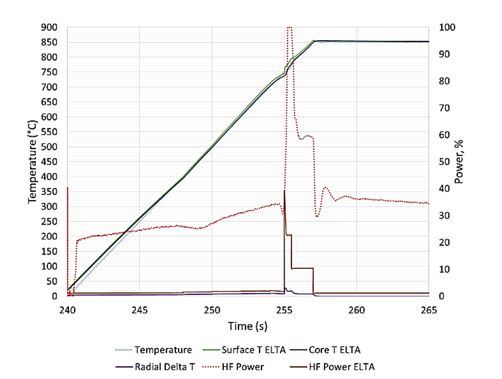 Fluxtrol - Modeling of Short Time Dilatometry Testing of High Carbon Steels - Figure 3