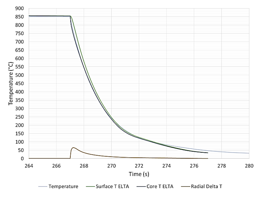 Fluxtrol - Modeling of Short Time Dilatometry Testing of High Carbon Steels - Figure 4