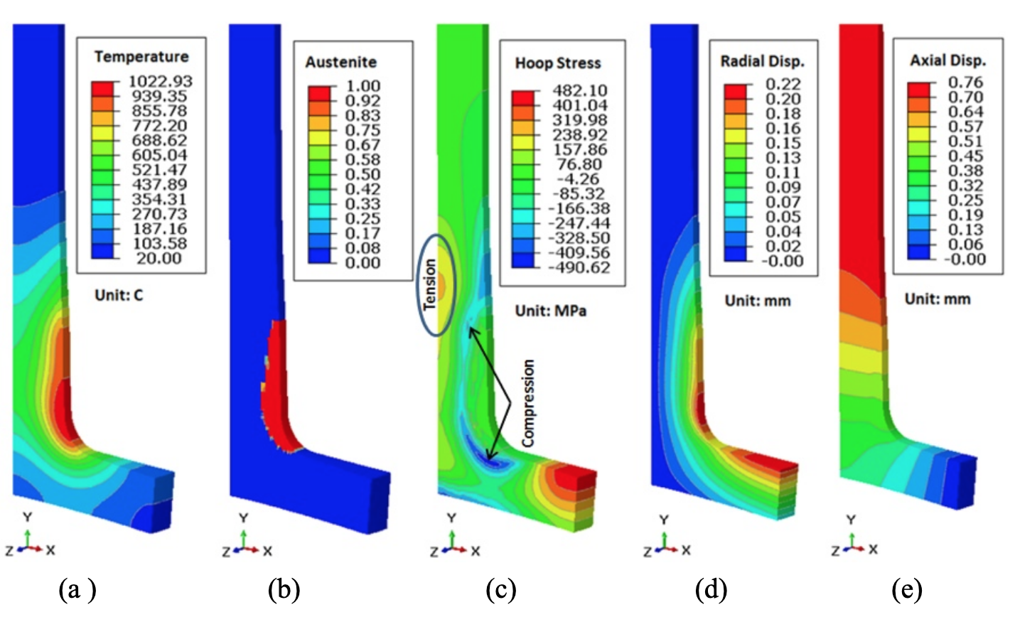 Fluxtrol - Modeling Stress and Distortion of Full-Float Truck Axle During Induction Hardening Process - Figure 4 (a) Temperature, (b) austenite phase, (c) hoop stress, (d) radial displacement, and (e) axial displacement distributions at the end of 9 second dwell.