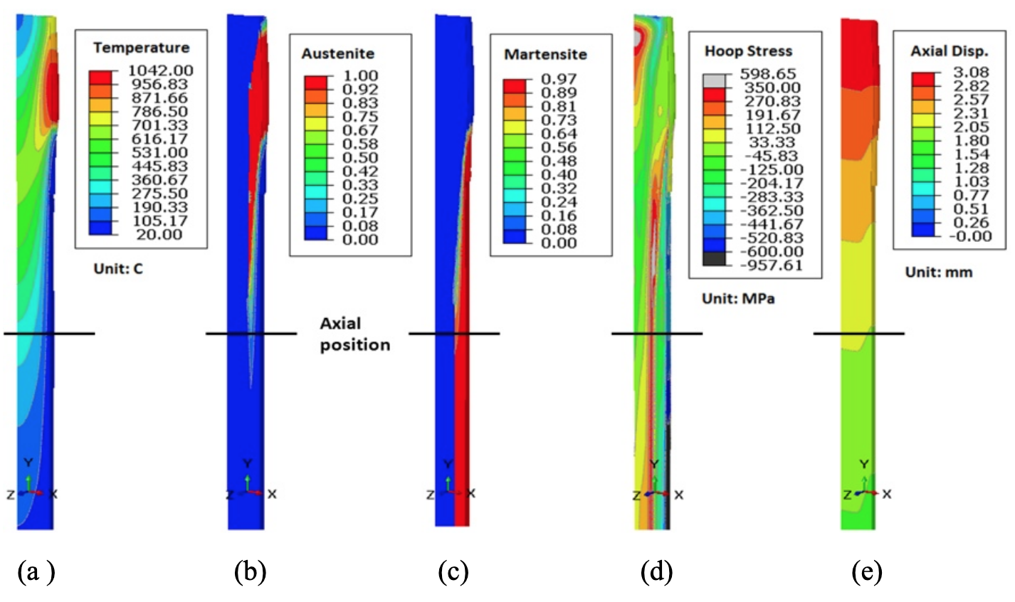 Fluxtrol - Modeling Stress and Distortion of Full-Float Truck Axle During Induction Hardening Process - Figure 5 (a) Temperature, (b) austenite phase, (c) martensite, (d) hoop stress, and (e) axial displacement distributions at the end of heating process (130.15 second).
