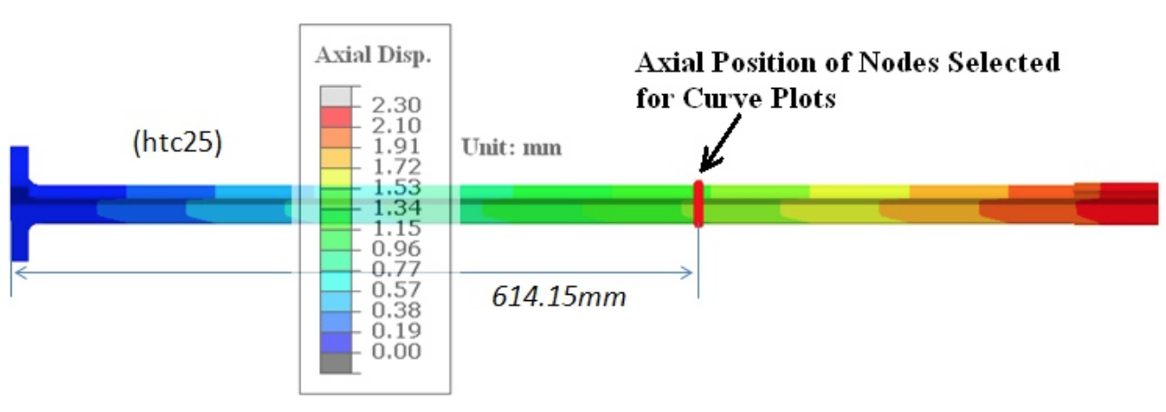 Fluxtrol - Modeling Stress and Distortion of Full-Float Truck Axle During Induction Hardening Process - Figure 7 Axial displacement after induction hardening process. (Showing selected points for curve plots)