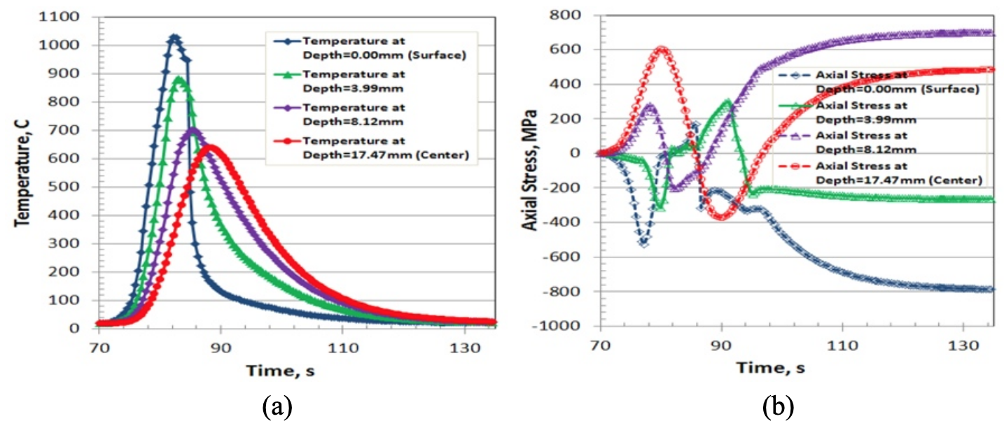Fluxtrol - Modeling Stress and Distortion of Full-Float Truck Axle During Induction Hardening Process - Figure 8 Curve plots of temperature and phase transformations of the four selected points.