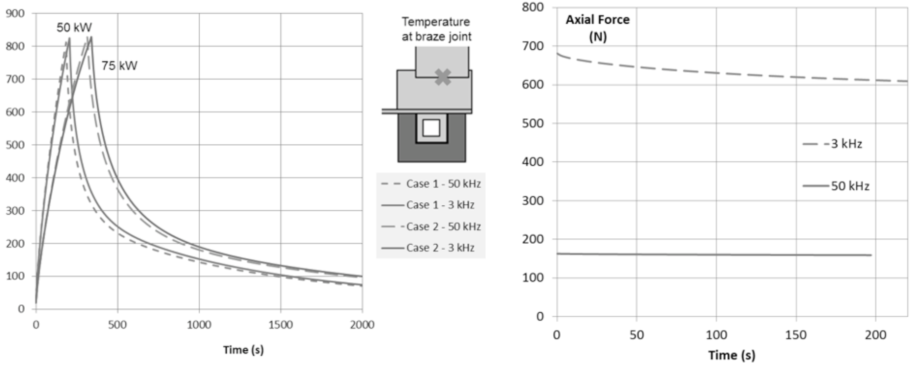 Fluxtrol Simulation of Induction System for Brazing of Squirrel Cage Rotor - Figure 6: Temperature change in the joint area of the rod and the ring during heating and cooling (left) and vertical forces acting on the rotor at 50 kW power (right).