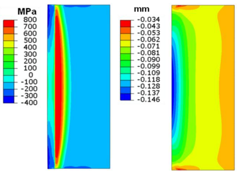 Fluxtrol - Stress and Distortion Evolution During Induction Case Hardening of Tube - Figure 14 Hoop stress and radial displacement distribution at the end of cooling for ID treatment. (Dimensional change is magnified 10X.)