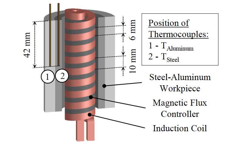 Fluxtrol | Thermomechanical Processing for Creating Bi-Metal Bearing Bushings Figure 3