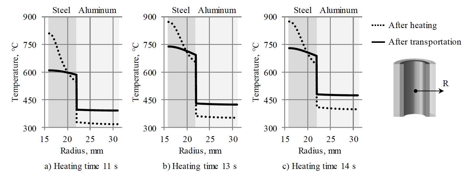 Fluxtrol | Thermomechanical Processing for Creating Bi-Metal Bearing Bushings Figure 8