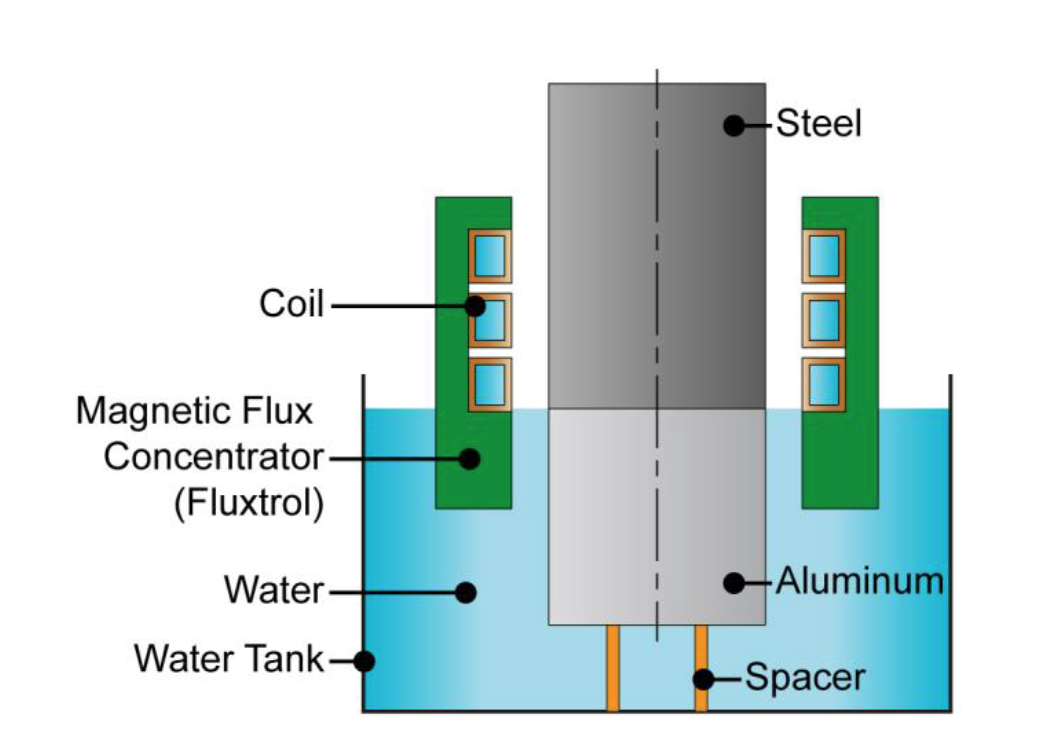 Fluxtrol | Thermomechanical Processing of Friction Welded