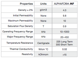 Fluxtrol - Alphaform MF Properties