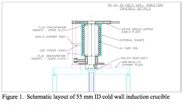 Schematic layout of 55mm ID cold wall induction crucible