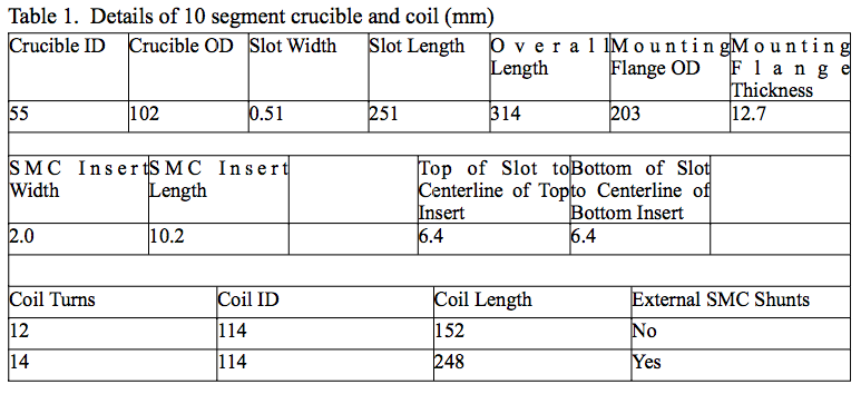Table 1. Details of 10 segment crucible and coil (mm)