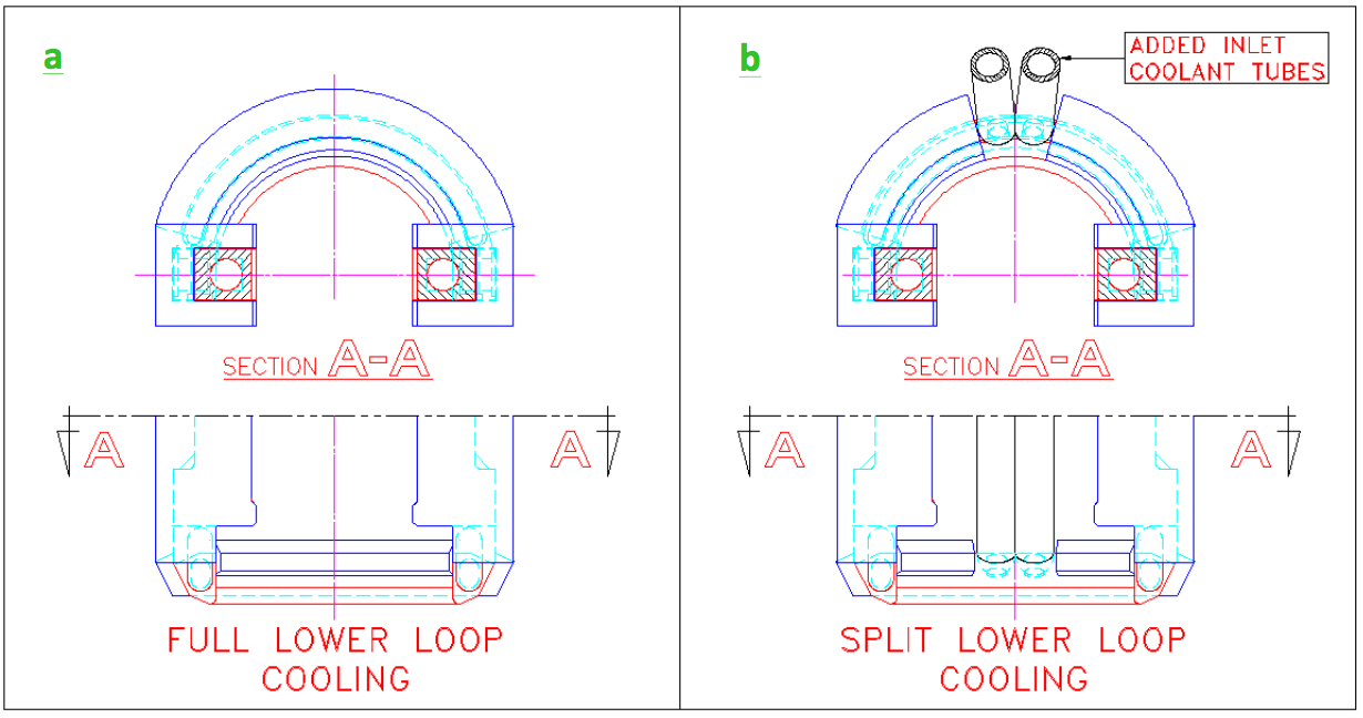 Fluxtrol | Best Practice for Design and Manufacturing of Heat Treating Inductors - Figure 5: Examples of improper (a) and proper (b) water circuit design for increasing flow through a very heavily loaded inductor with a booster pump