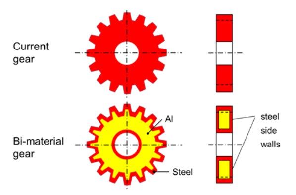 Fluxtrol | Hot Hydroforging for Lightweighting - Figure 1: Bimaterial gear concept. The outer structure is steel, the inner structure is a lightweight material