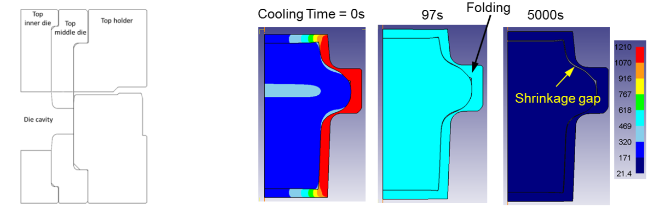 Fluxtrol | Hot Hydroforging for Lightweighting - Figure 6: Left: Closed die design for pancake shape forging. The pockets in the top and the bottom dies keeps the weld zone of end caps under compression during forging. Right: Solid state forging simulation.