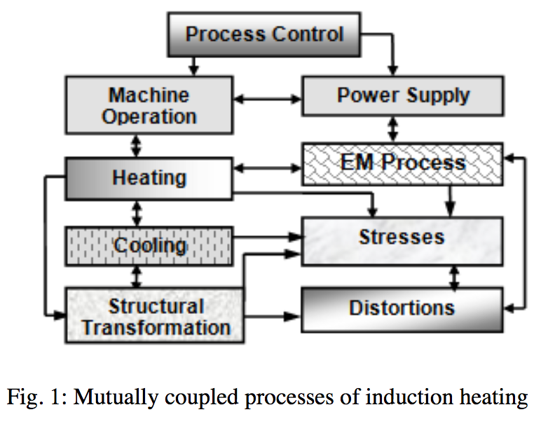 Fluxtrol | How Accurate is Computer Simulation of Induction Systems - Figure 1: Mutually coupled processes of induction heating
