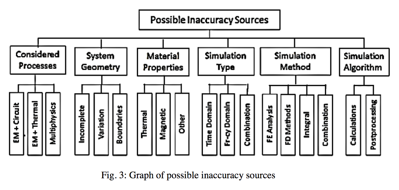 Fluxtrol | How Accurate is Computer Simulation of Induction Systems - Figure 3: Graph of possible inaccuracy sources