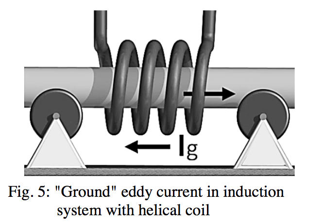 "Fluxtrol | How Accurate is Computer Simulation of Induction Systems - Figure 5: ""Ground"" eddy current in induction system with helical coil"