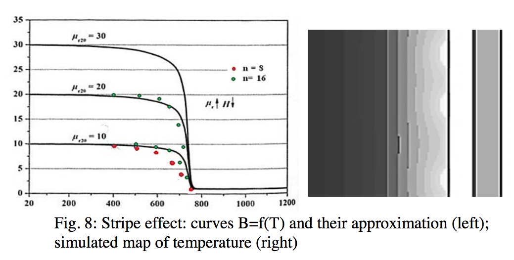Fluxtrol | How Accurate is Computer Simulation of Induction Systems - Figure 8: Stripe effect: curves B=f(T) and their approximation (left); simulated map of temperature (right)